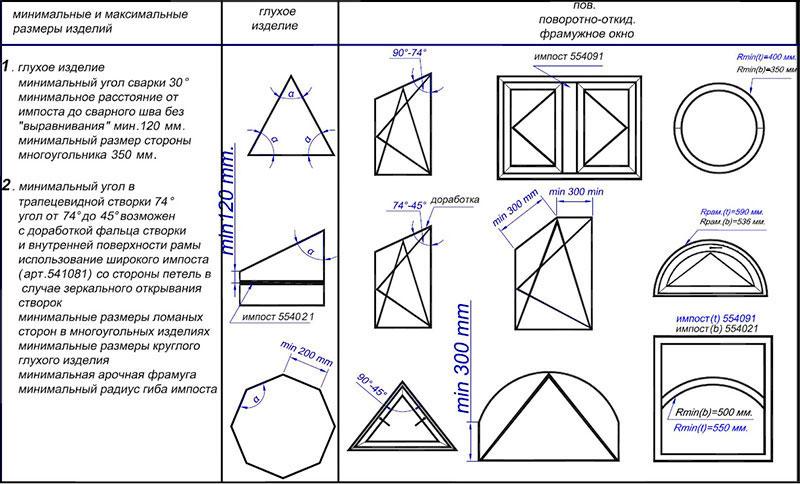 конструкционные ограничения круглых и треугольных окон